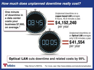 Infographic reveals $4.1 million in hidden costs resulting from downtime.