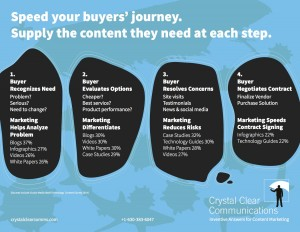 Infographic - Match Content to the Buyer's Journey