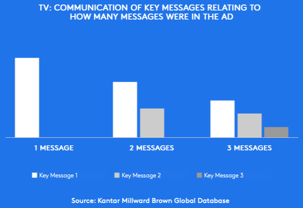 Kantar Millward Brown study - 1 message reaches 100% of people