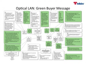 Color-code messages by buyer persona. This message addresses green buyers.
