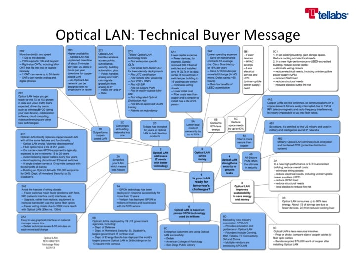 Address technical buyers' needs by color-coding the content that's relevant to them.