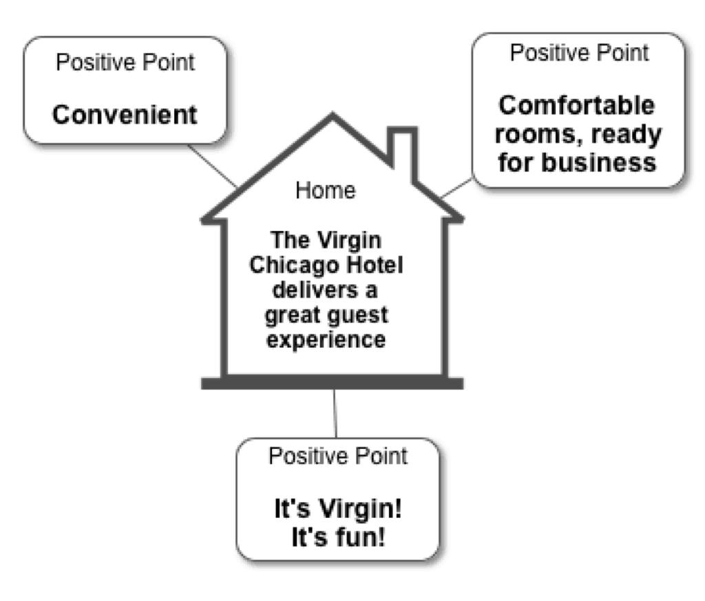 Virgin Hotel Message Map