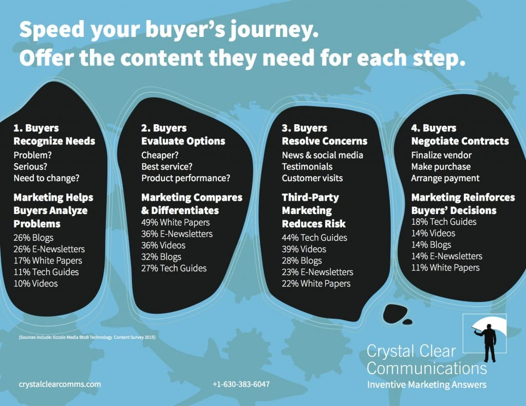 Buyers need the right content marketing and media during the buyers' journey.