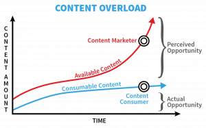 Content Overload: When You Produce More Content Than Consumers Can Consume
