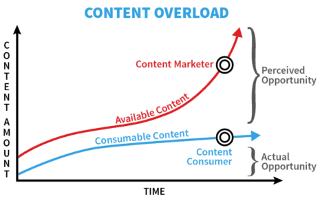 Top 10 Blogs on Content Marketing