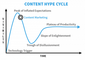 Content Hype Cycle