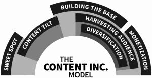Joe Pulizzi's content marketing model from Content Inc.