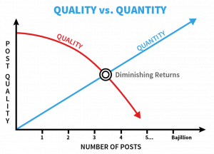 Focus on quality content marketing vs. quantity