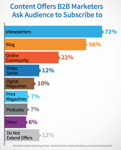 Content offers that lure subscribers