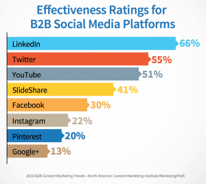 The most effective social media