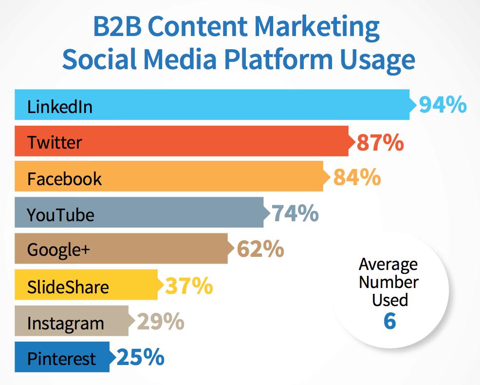 Social crm b2b case studies