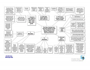 Content Inc. Message Map