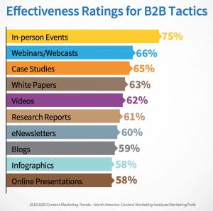 The most effective B2B content marketing tactics