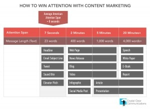 How to Win Attention with Content Marketing: Infographic
