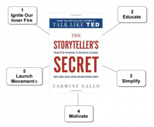 Here is The Storyteller's Secret boiled down to a Message Map with 5 main points.