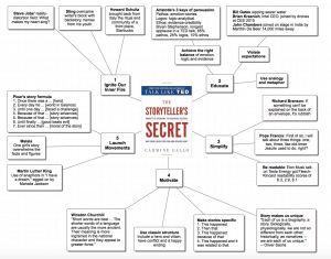 The Storyteller's Secret - Message Map