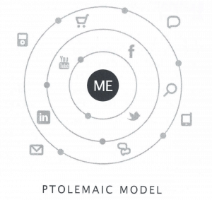 Ptolemaic model of universe