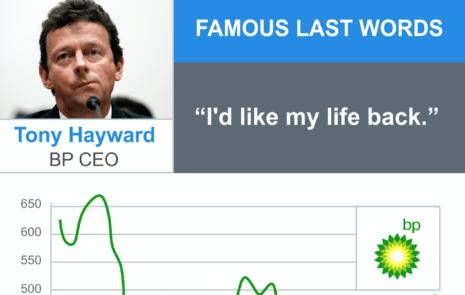 """Tony Hayward's wrong words: """"I'd like my life back"""""""