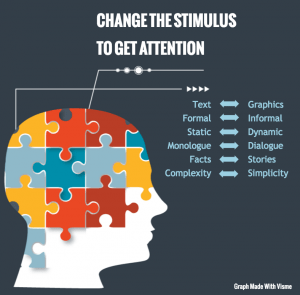 Change the stimulus to gain attention. infographic