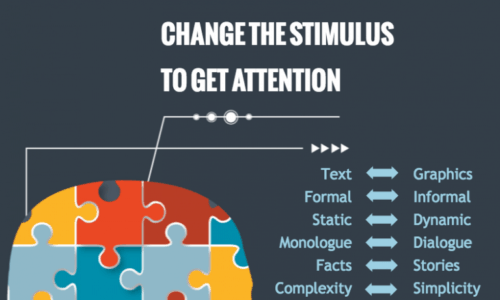 What content must do to hold audiences' attention