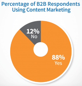 Almost 9 out of 10 B2B marketers employs content marketing.