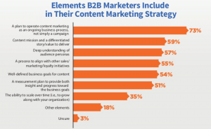 B2B Content Strategy Elements