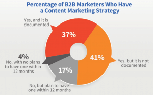 B2B Marketers with Content Strategy
