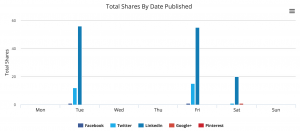buzzsumo-by-day-of-week