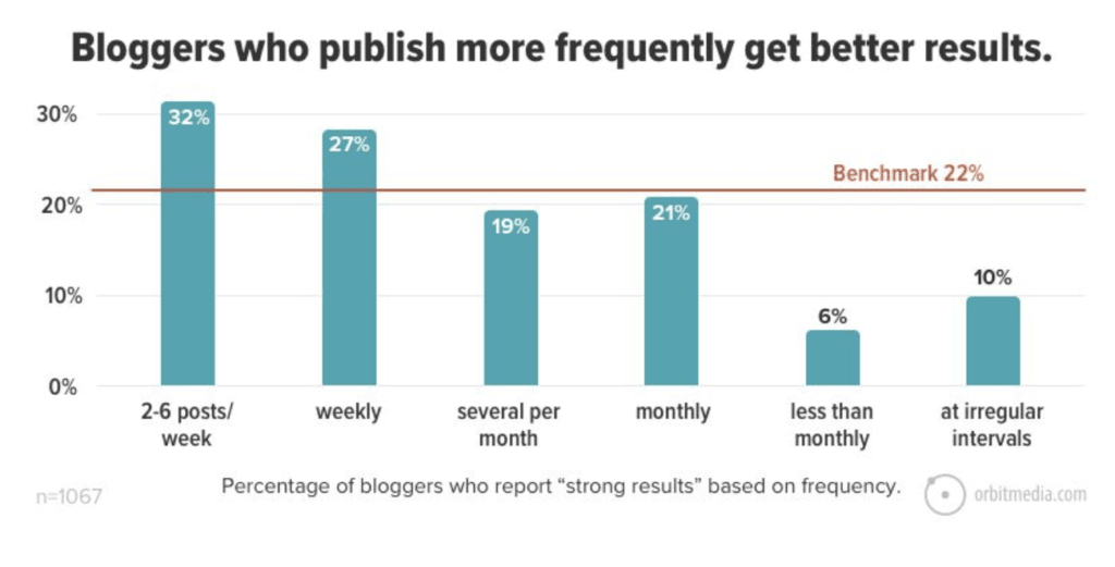 bar chart, blogging frequency and success