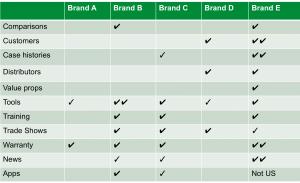 Competitive content audit - websites