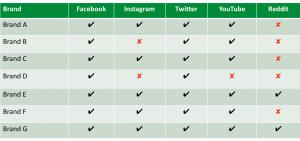 Competitive content audit - social media