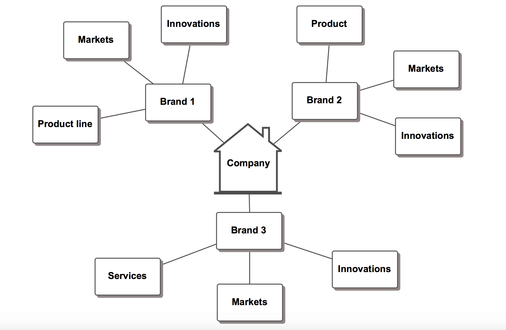 Create message maps by topic not by audience for Product innovation agency