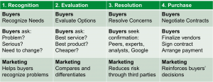 4 Steps in the Buyer's Journey