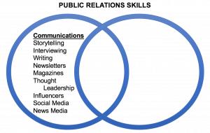 Public relations skills