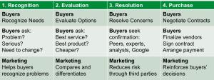 4 Steps in Buyer's Journey