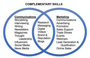 complementary skills