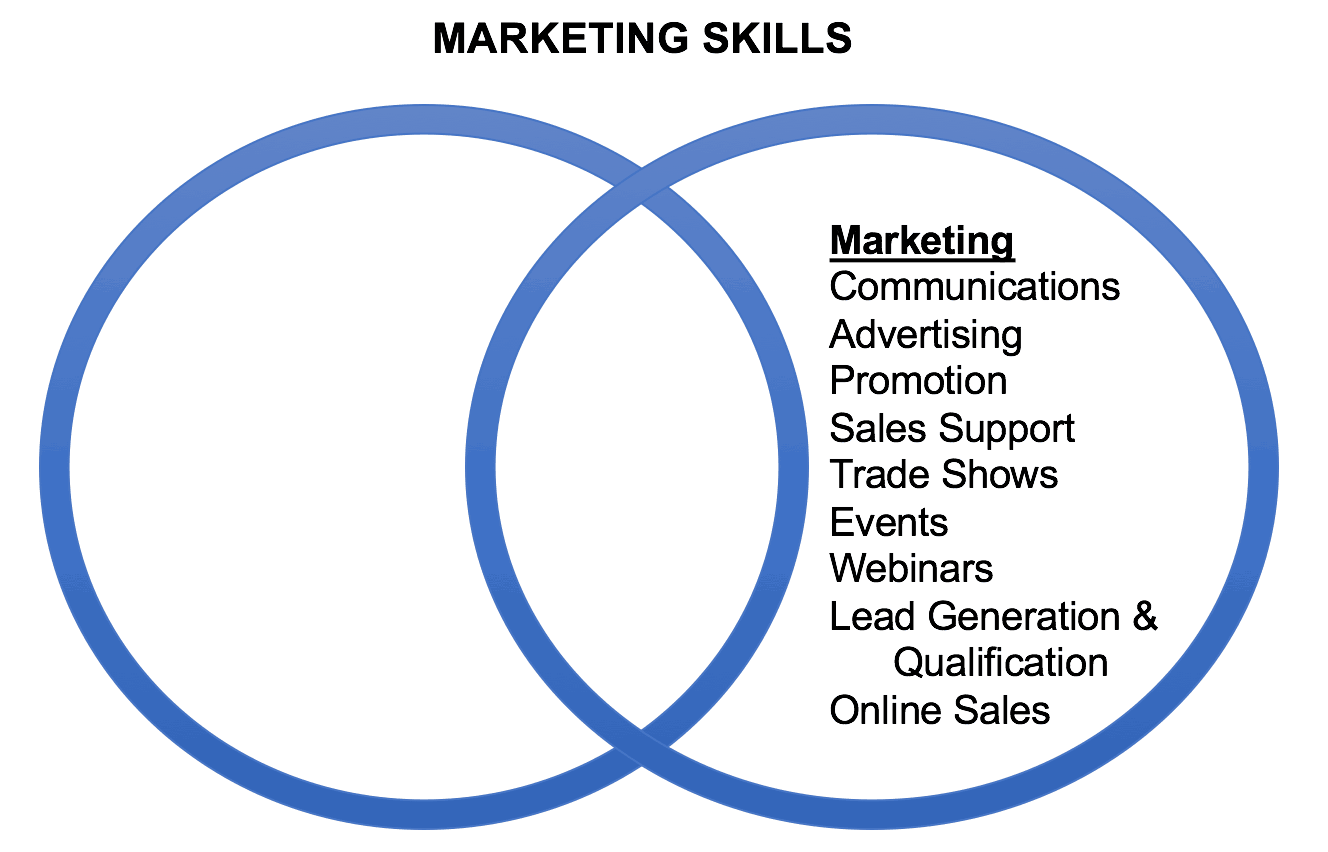 pr marketing the future of content marketing marketing skills