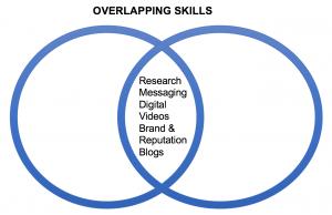 overlapping skills