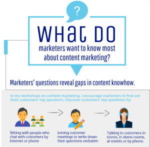 What do marketers want to know about content marketing? [Infographic]