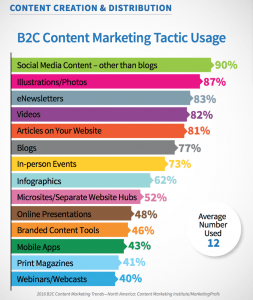 CMI B2C Tactic Usage 2016