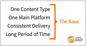 CMI Content Marketing Base