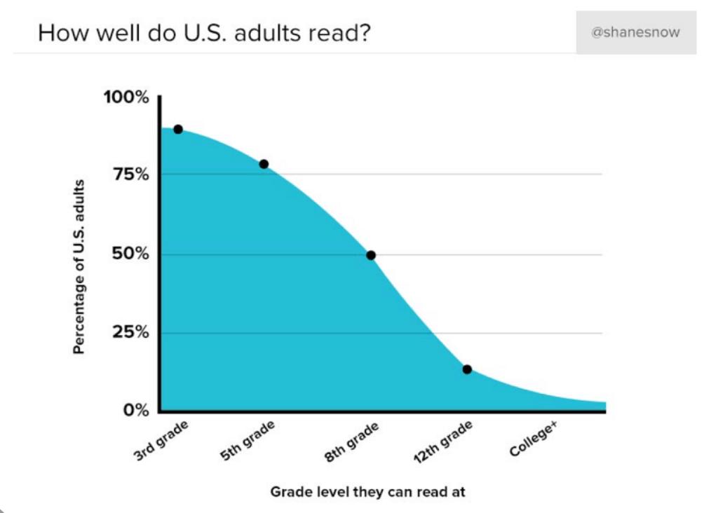 Readability by grade level