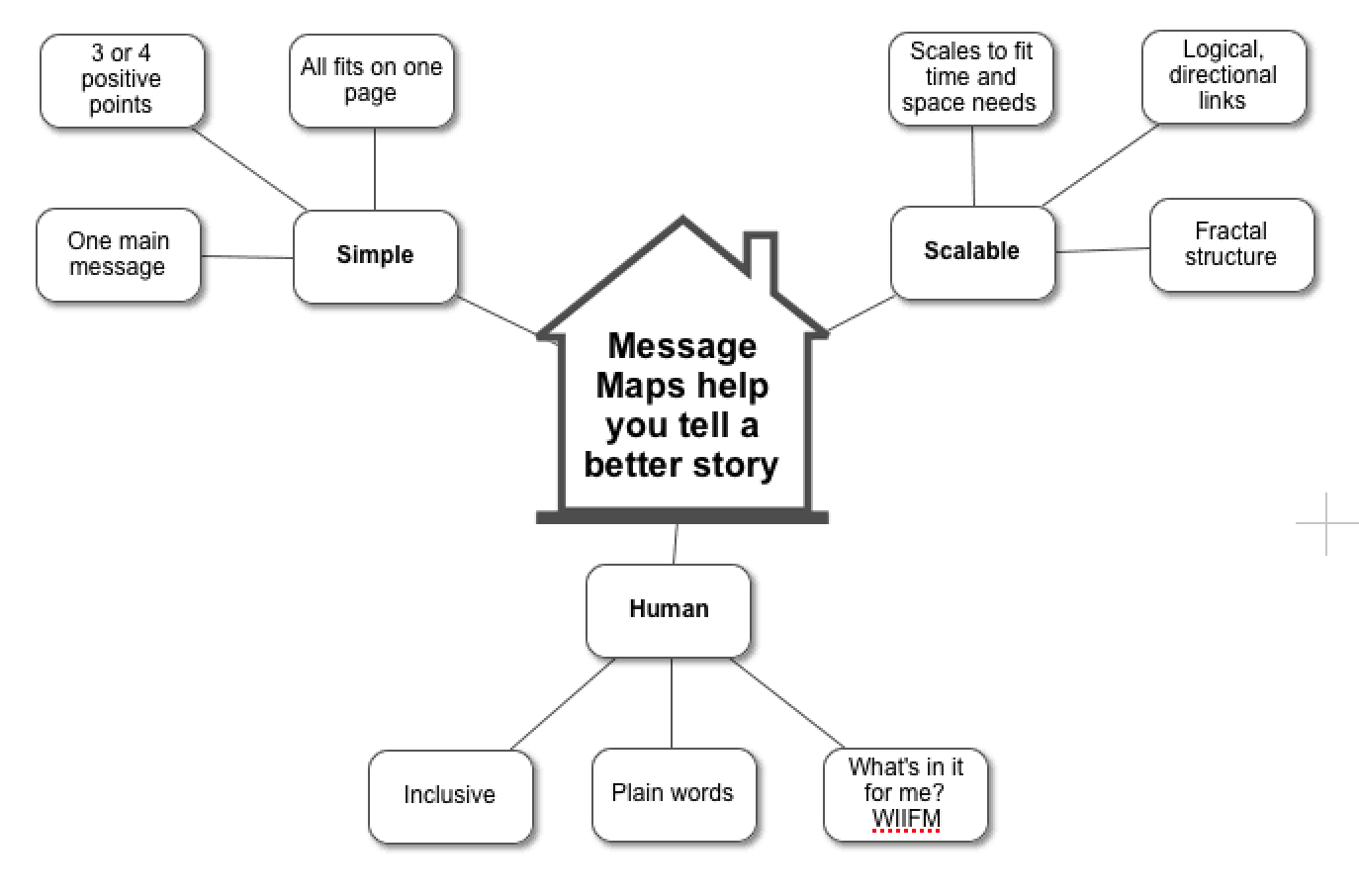 Message Maps Help You Tell A Better Story