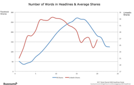Short Messages Work Best in Social Media