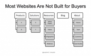 Most websites not built for buyers