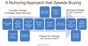 A Nurturing Approach to Speed Sales