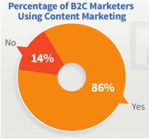 7 of 8 B2C marketers use content