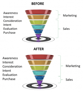 Before & After Content Marketing