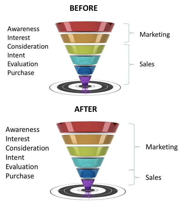 00cd372b61cc0 How do we get executives to buy into content marketing