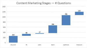 1200 Content Marketing Questions by Stages waterfall